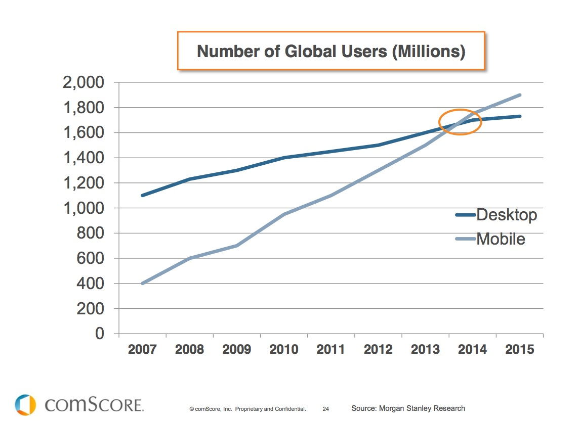 Mobile Traffic Beats Desktop Traffic