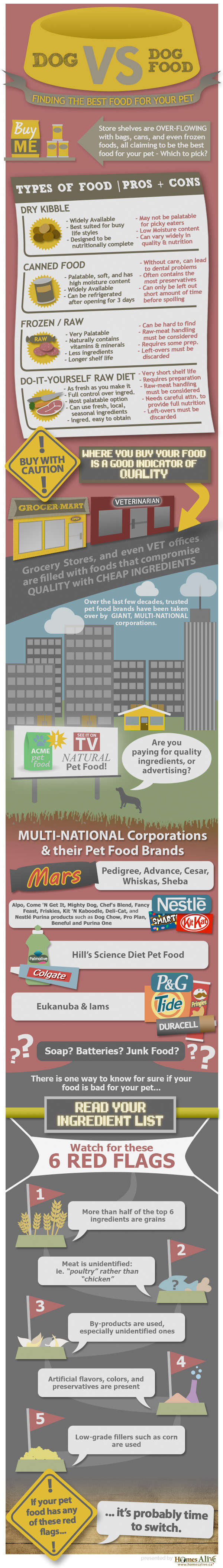 Differences Between All The Dog Foods, Brands & Marketing
