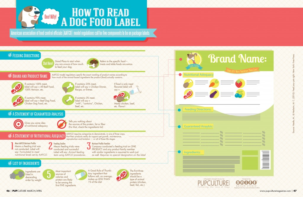 10 best dog food amp nutrition infographics ever made