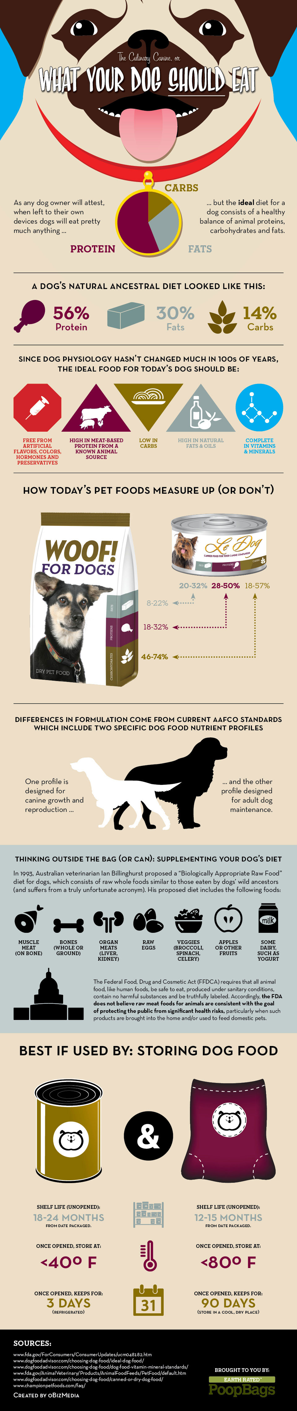 what-your-dog-shoul-eat-canine-ancestral-diet