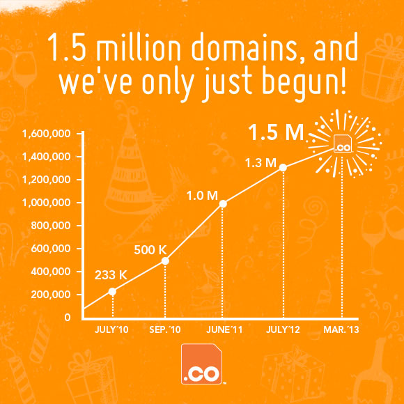Evolution of .CO domain names registrations