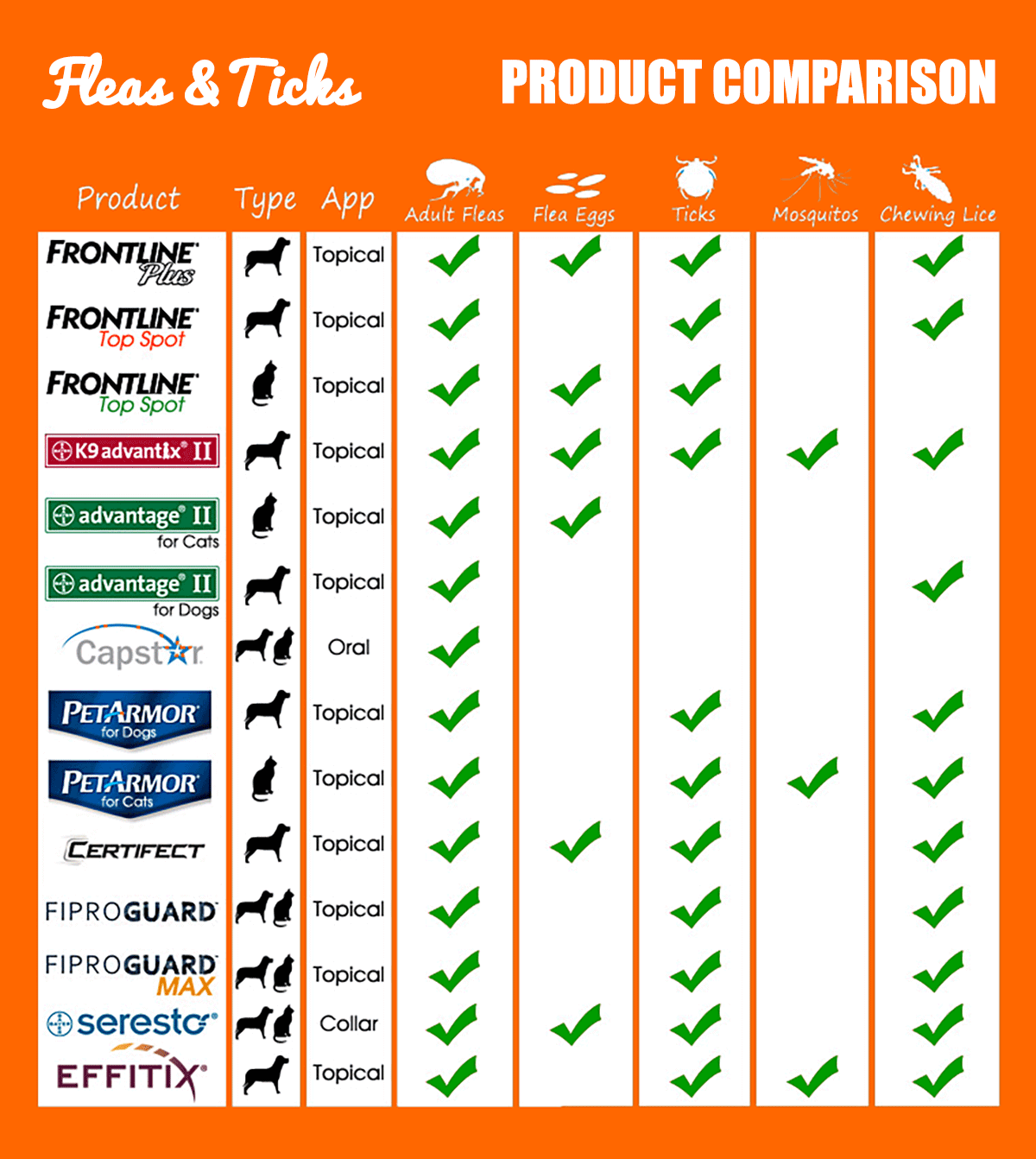flea treatments for dogs comparison chart
