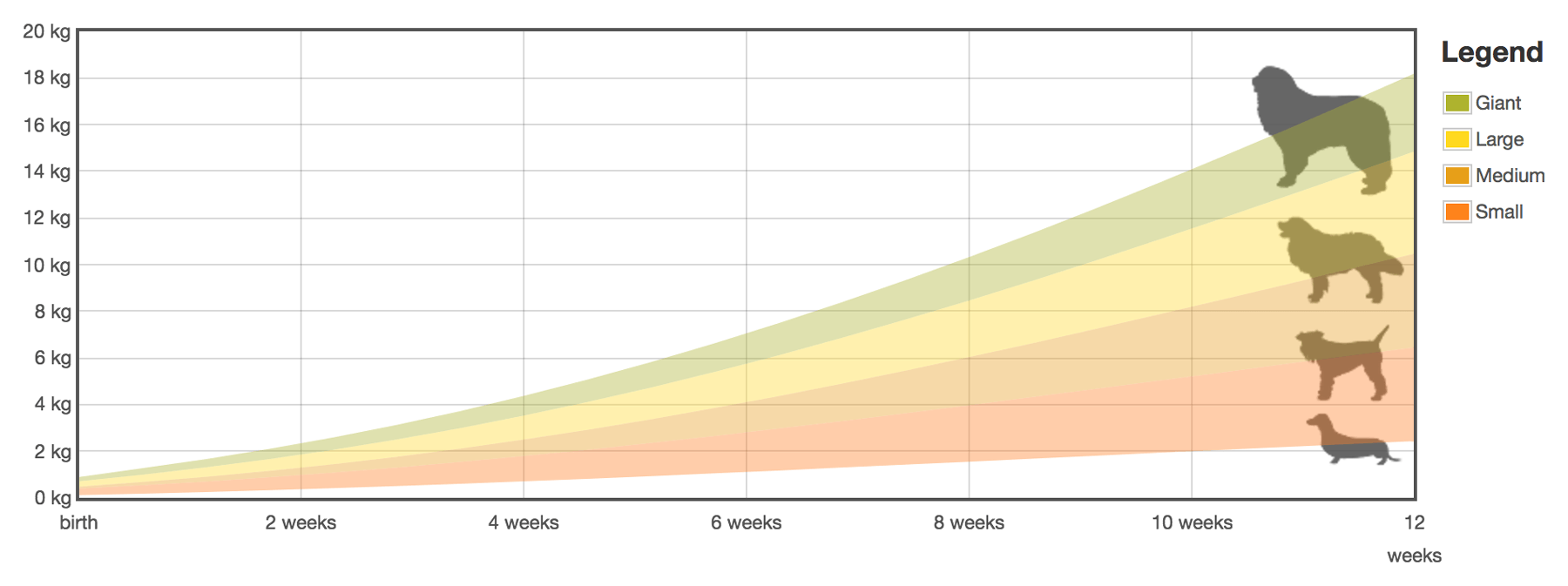 puppy weight chart (growth evolution)