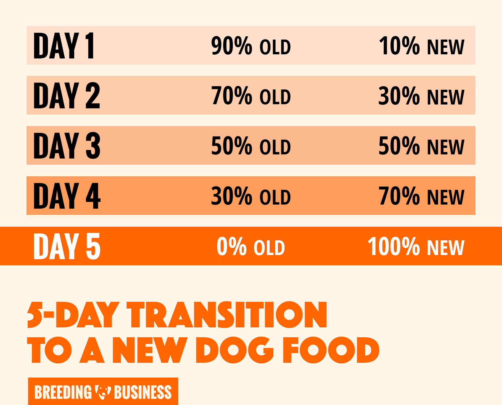 Infographic: introduce gradually the new food to your dog and monitor his health during this transition period. In rare cases, you may have to revert back to the original old food.