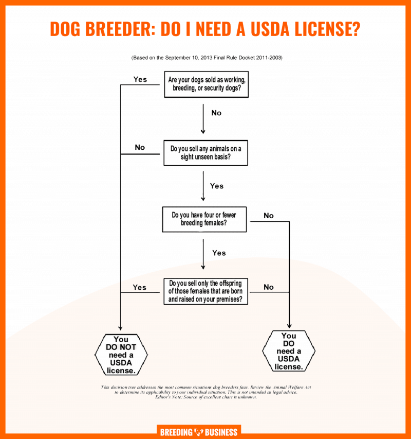 dog breeding usda license (chart)
