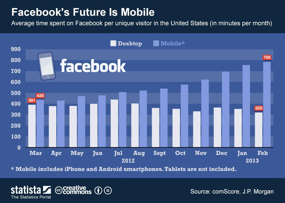facebook mobile statistics